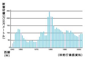長崎県下松枯死原因調査グラフ