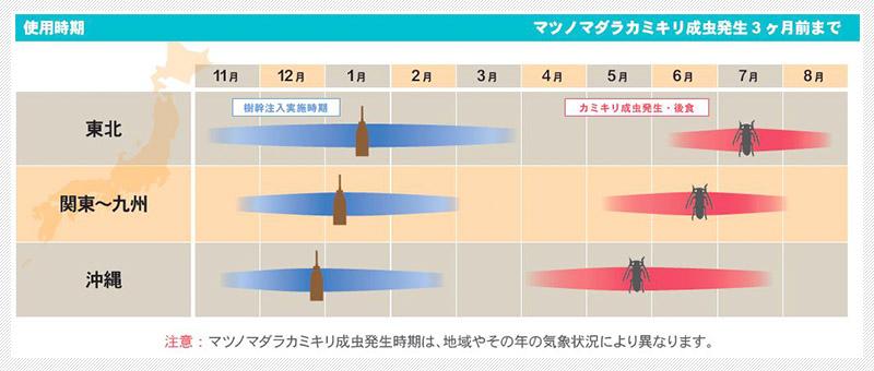 使用時期表